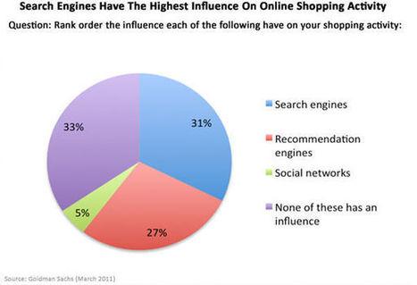 L'influence entre internautes continuera-t-elle ces prochaines années ? - MediasSociaux.fr   Entreprises, réputation et médias sociaux   Scoop.it