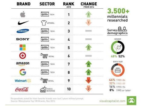 Top 10 des marques préférées des millennials | Le best of des tendances et actualités de la communication et du marketing | Scoop.it