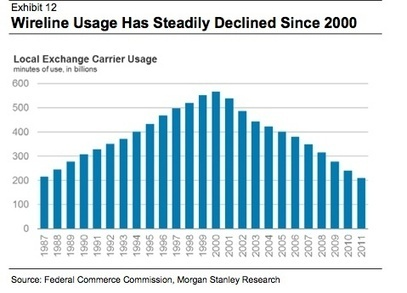 Can utilities avoid same fate as telecom companies? : Renew Economy | Sustain Our Earth | Scoop.it