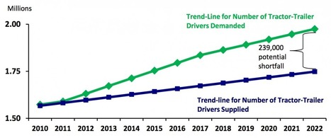 America's Truck Driver Shortage - Business Insider   Automobiles   Scoop.it