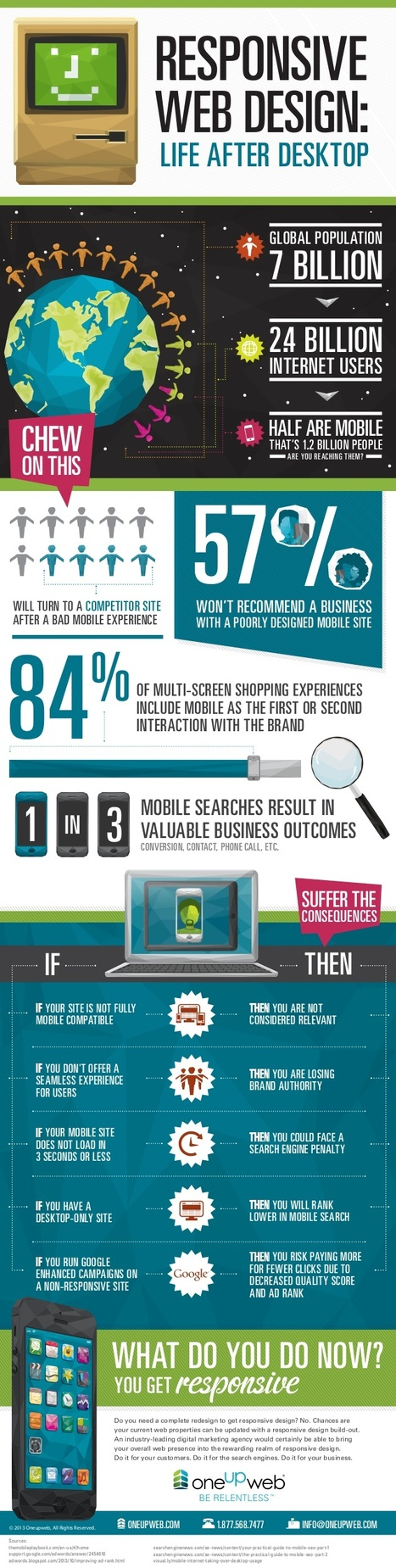 4 in 10 will turn to competitor after bad web experience #infographic | MarketingHits | Scoop.it