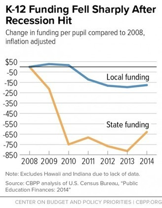 23 States Now Spend Less Than In 2008 | Leading Schools | Scoop.it
