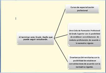 Formación Profesional Grado Superior Técnico Superior en Administración y Finanzas | Mrb.Formación | Formación Profesional (FP) | Scoop.it