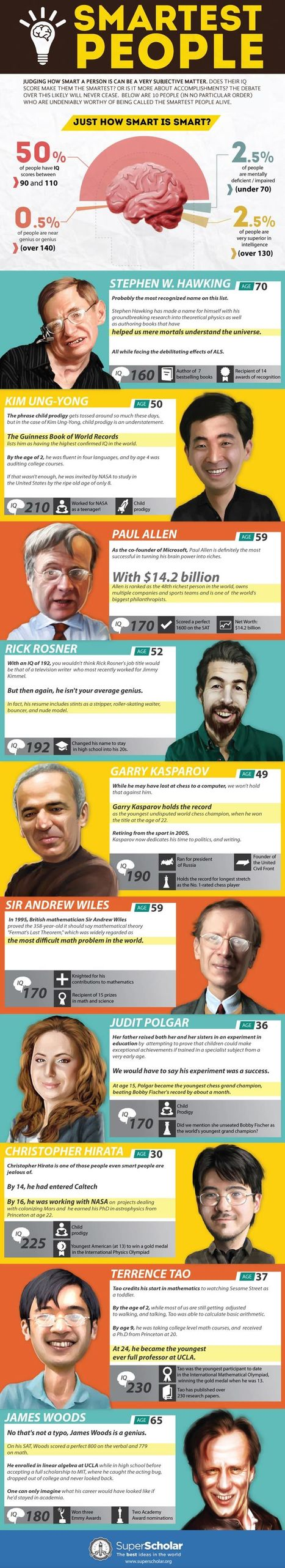 (Infographic) The Top 10 Smartest People Alive Right Now | Better teaching, more learning | Scoop.it