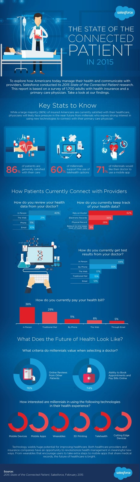 Infographic: The State of the Connected Patient in 2015 | Pharma Marketing | Scoop.it