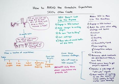 How to Avoid the Unrealistic Expectations SEOs Often Create - Whiteboard Friday | Content Creation, Curation, Management | Scoop.it