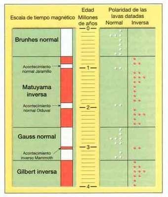 Tectonica de Placas - Revolución Científica - Inversiones Magnéticas | PaleoMagnetismo | Scoop.it