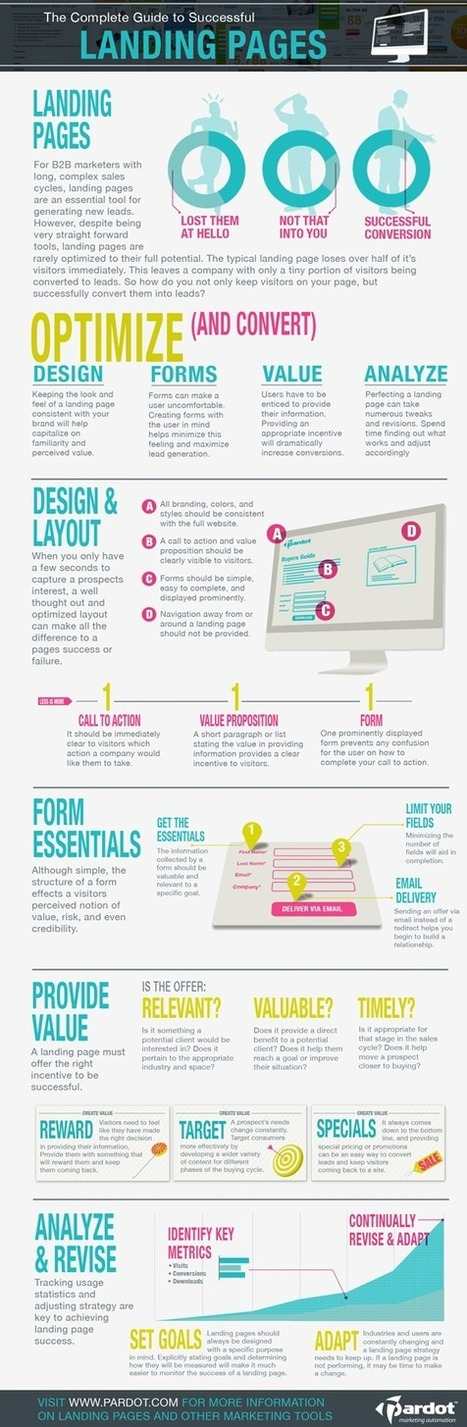 The Complete Guide to Successful Landing Pages [Infographic] | Unbounce | Resources and trend analysis for authors, webcopy writers and web developers | Scoop.it
