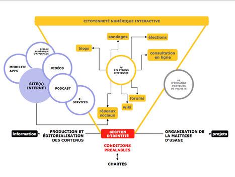 [Modélisation] Citoyenneté numérique interactive par la Maitrise d'Usage | New technologies and public participation | Nouvelles technologies et participation publiques | Scoop.it