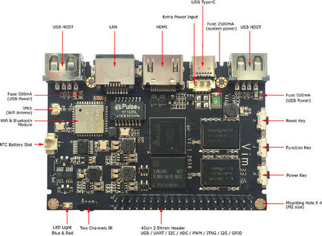 SZTomato TVI Amlogic S905X Development Board to Support Android 6.0, OpenELEC 7.0, and Ubuntu 16.04 | Embedded Systems News | Scoop.it