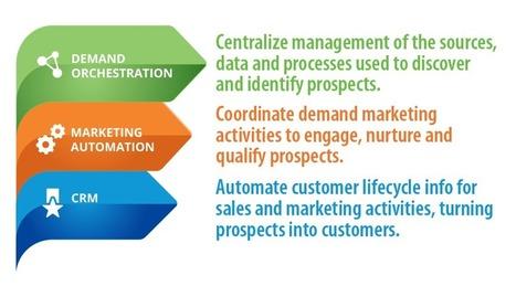 Demand Orchestration: The New B2B Marketing Aspiration | CustomerThink | Digital Brand Marketing | Scoop.it