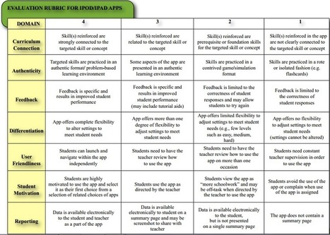 Educational iPad App Evaluation Guide (Image) | iPads in Education: Apps, Classroom Management, & More | Scoop.it