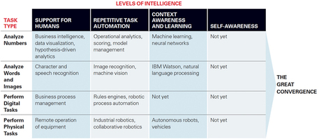 Just How Smart Are Smart Machines? | Social Business and Digital Transformation | Scoop.it