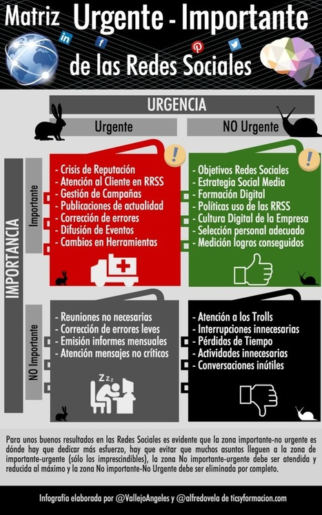 Matriz Urgente-Importante de las Redes Sociales #infografia #socialmedia | Seo, Social Media Marketing | Scoop.it