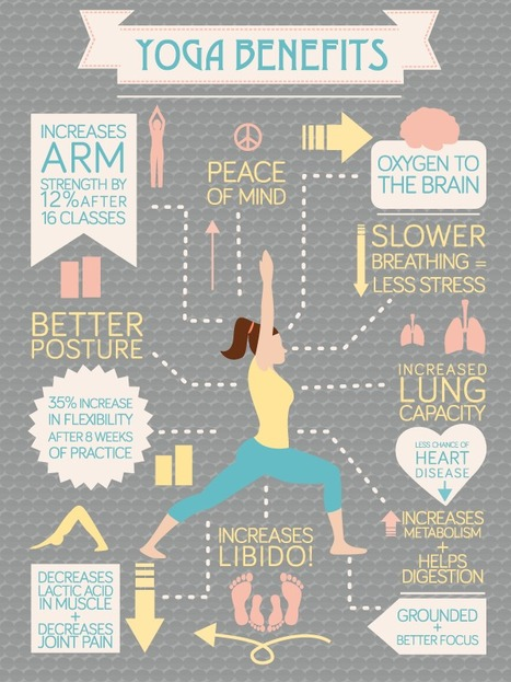 Alkaline Lifestyle: The Benefits of Yoga (Infographic) - H2O Alkalizer | The Basic Life | Scoop.it