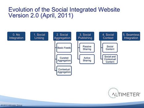 Webinar Recording: How to Integrate Social Into Your Website « Web Strategy by Jeremiah Owyang | Social Media, Web Marketing | Social Engagement | Scoop.it