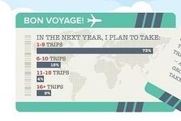 US Mobile Travel Habits | digitalNow | Scoop.it