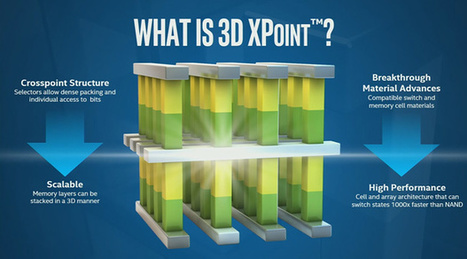 Technologie 3D Xpoint : 1000 fois plus rapide que les SSD | Seniors | Scoop.it