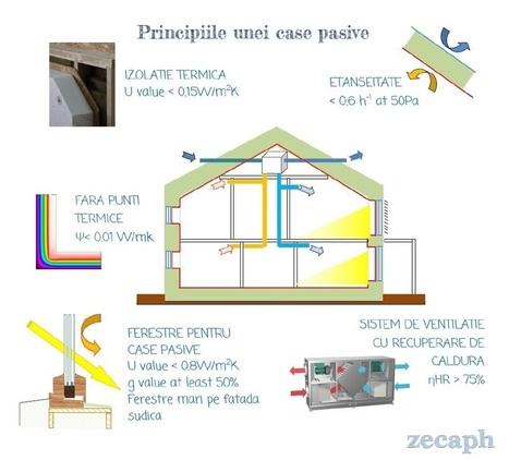 Casa pasiva   ZecaPH - Zero carbon PassivHaus, Sustainable energy efficient buildings   GreenBuilding   Scoop.it