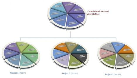Multi-Project Management   Collaboration, Project & file Management   Scoop.it