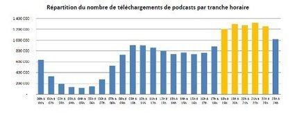 Catch-Up Radio : La mesure des Podcasts - Janvier 2012| Artesi Île ... | Radio 2.0 (En & Fr) | Scoop.it
