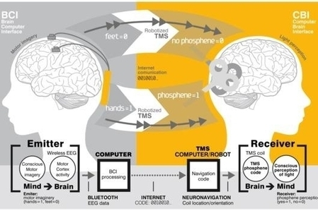 Scientists Send Message From France To India Using Noninvasive Brain To Brain (B2B) Communication, First Step Towards Technological Telepathy Could Change Human Communication Forever | Tech watch | Scoop.it