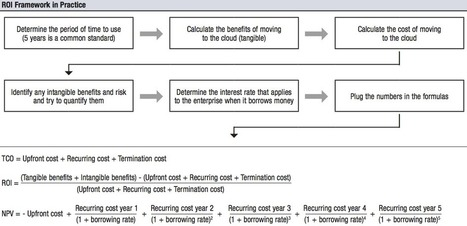 Making the Cloud add-up: practical guidance on Cloud ROI | BusinessCloud9 | Cloud Central | Scoop.it