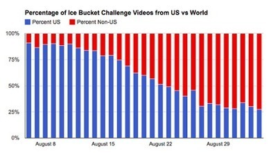 YouTube ice bucket challenge videos have been watched 1bn times | Technological Sparks | Scoop.it