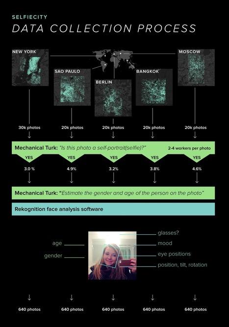 selfiecity : Investigating the style of self-portraits (selfies) | #dataviz #research | e-Xploration | Scoop.it
