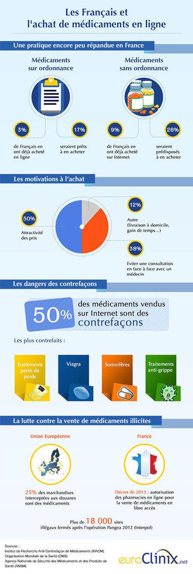 Infographie : Les Français et les médicaments en ligne | Infographies santé | Scoop.it
