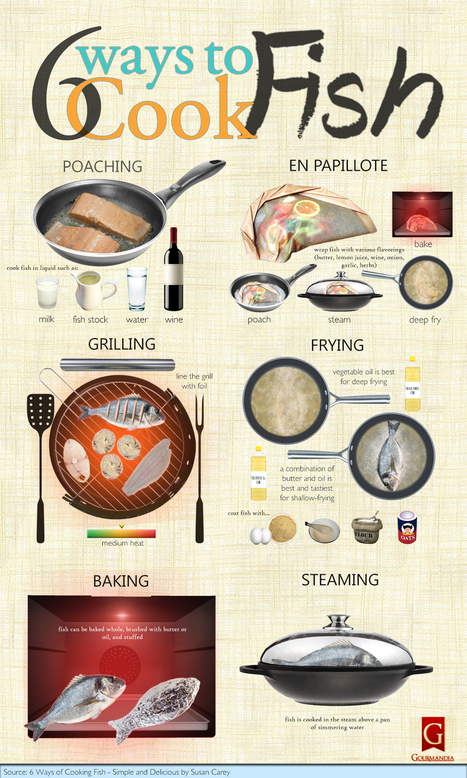 Visualistan: 6 Ways To Cook Fish [Infographic] | Latest Infographics | Scoop.it