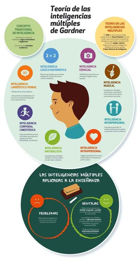 Inteligencias Múltiples y Educación - Problemas y Ventajas | Infografía | FOTOTECA INFANTIL | Scoop.it