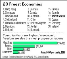 U.S. Not Even In Top 15 Of World's Freest Economies | Library-China | Scoop.it