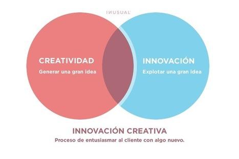 ¿Qué es la innovación creativa? | IИUSUAL blog - Inusual | La Educación de hoy... ¿y de mañana? | Scoop.it