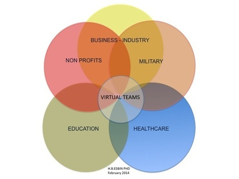 Mapping Virtual Team Use Across Sectors | Julianohmartins | Scoop.it