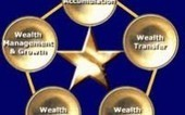 Wealth Accumulation | Financial Freedom | Scoop.it