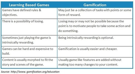 Gamification vs. Game Based Learning in eLearning | Disruptive eLearning | Scoop.it