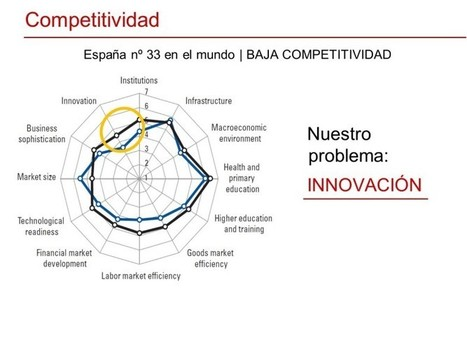 Innovación y emprendimiento: retos ante un escenario cambiante - Universidad, sí | Educación a Distancia (EaD) | Scoop.it