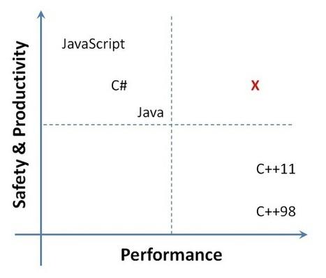 C# for Systems Programming | programowanie dot net | Scoop.it