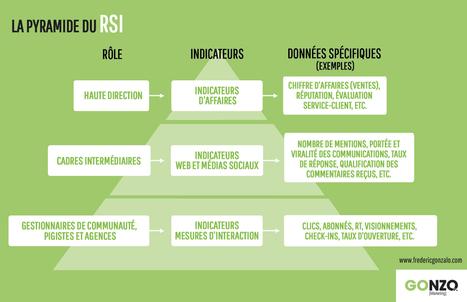 Comment mesurer l'efficacité de votre marketing ? | Animation Numérique de Territoire | Scoop.it