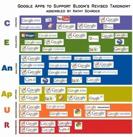 Aplicaciones digitales para desarrollar los niveles de pensamiento. | Web 2.0 en educación - UNET | Scoop.it