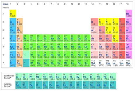 Periodic Table of Elements: Los Alamos National Laboratory | Into the Driver's Seat | Scoop.it