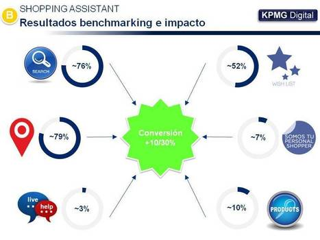 Descodificación del ADN de la experiencia de cliente del ecommerce en España - Por Jose Cantera | KPMG Digital | The digital tipping point | Scoop.it