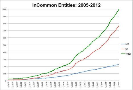 InCommon Milestone - 1,000 Entities Registered - InC-Collaborate - Internet2 Wiki | GRNET - ΕΔΕΤ | Scoop.it