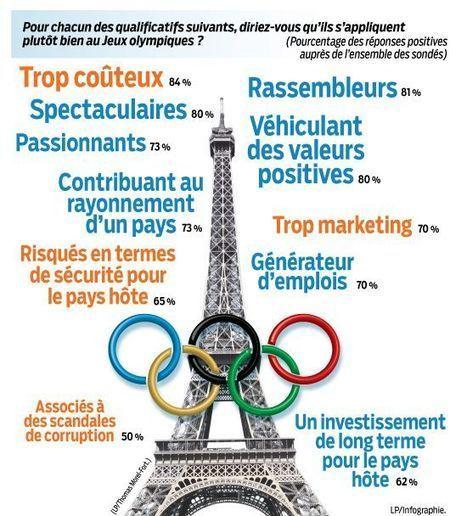 #Paris2024 : Une communication digitale qui pourrait aller plus haut, plus loin, plus fort !   HeureuxQuiCom'   Scoop.it