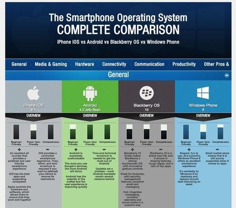 Smartphone Comparison Intro | Digital Ideas That Support Business Success | Scoop.it