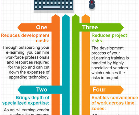 4 Benefits of Outsourcing Your E-Learning [Infographic] | elearning stuff | Scoop.it