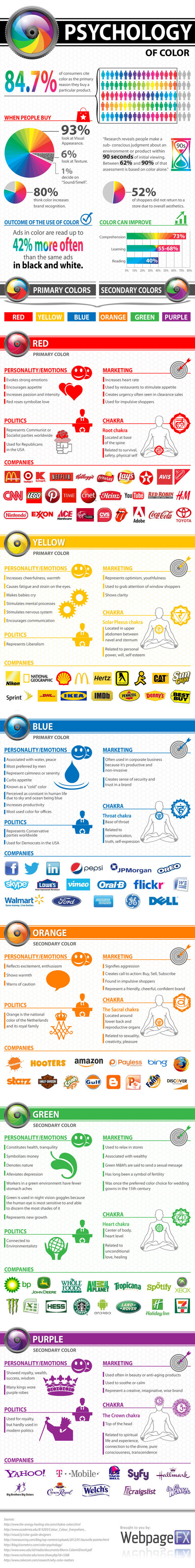 Psychology of Color in Marketing Infographic | eMarketing Live Chat | Scoop.it
