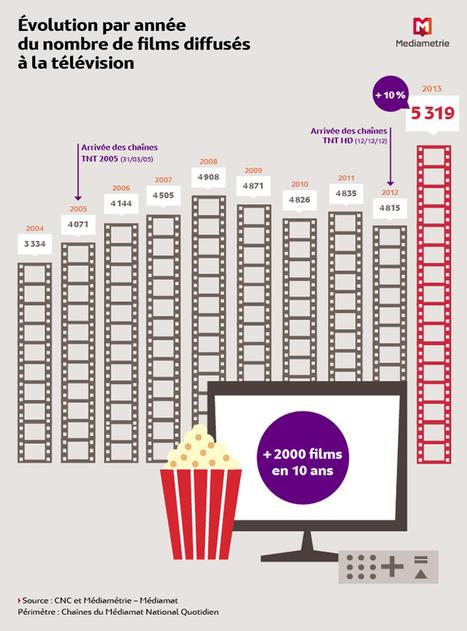5 300 films de cinéma à la TV en 2013 | We are numerique [W.A.N] | Scoop.it