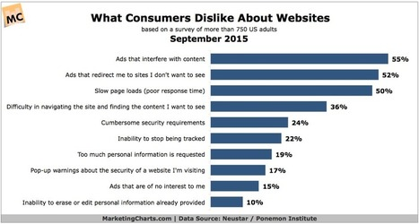 What Causes Consumers to Lose Trust in Digital Brands? | Public Relations & Social Media Insight | Scoop.it